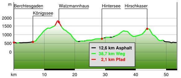 24h-Watzmann alpin profile