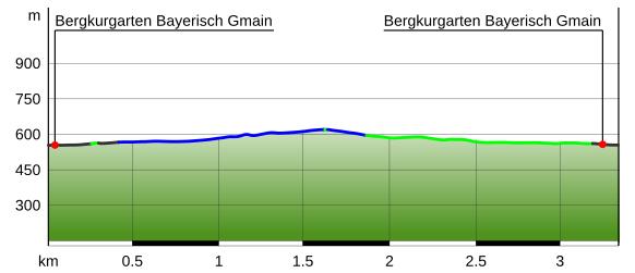 Höhenprofil Wald-Idyll-Pfad (Maisweg)